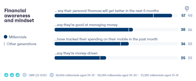 The Ultimate Millennials' insights in 2021 | DMC