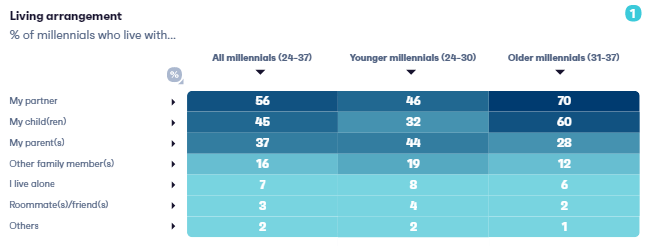 How to Reach Millennials in 2021 Ultimate Report | DMC