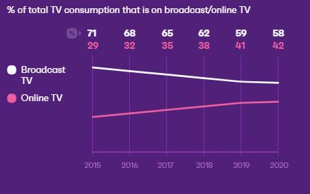 The Entertainment Trends Brands Should Know 2021 | DMC