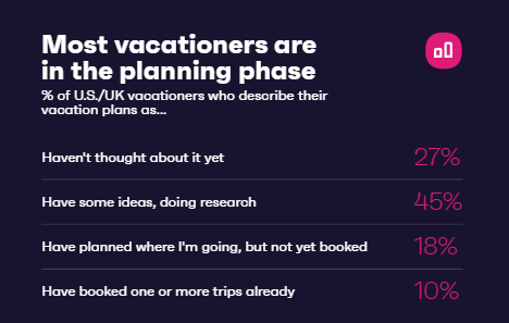 7 In 10 Consumers In The US And UK Are Planning a Vacation This Year 2 | Digital Marketing Community