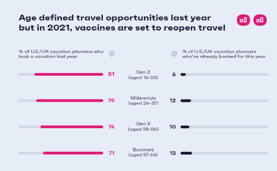 Check The Full Travel Intentions Insights In 2021 | DMC