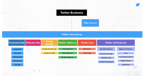 Check the New Twitter Ad Categories in 2021 | DMC