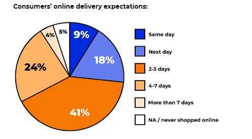 Check the Ultimate Consumer Trends Q2 2021 Report   DMC