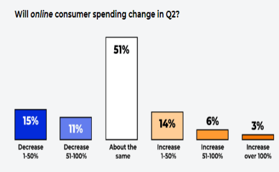 Check The Latest eCommerce Insights in 2021 | DMC